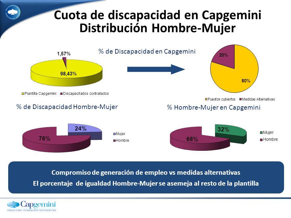 Cuota de discapacidad en Capgemini Distribución Hombre-Mujer