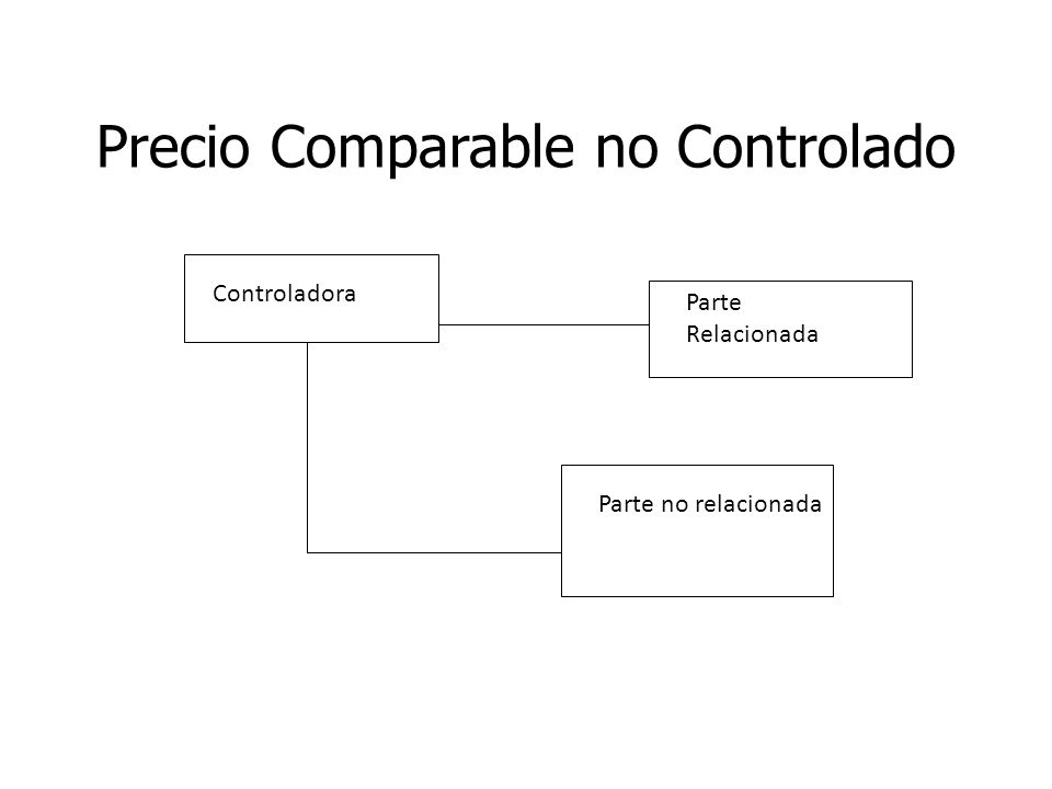 Precio Comparable no Controlado