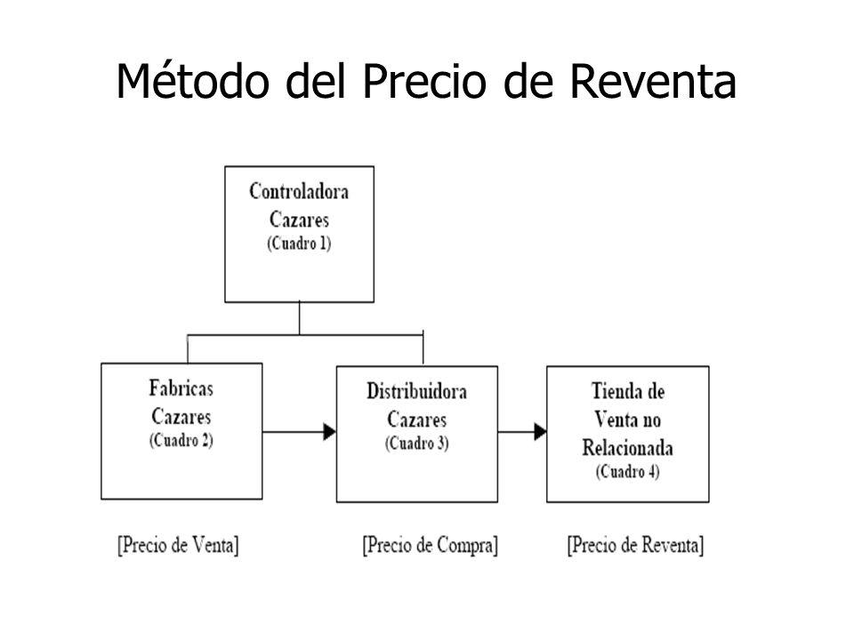 Método del Precio de Reventa