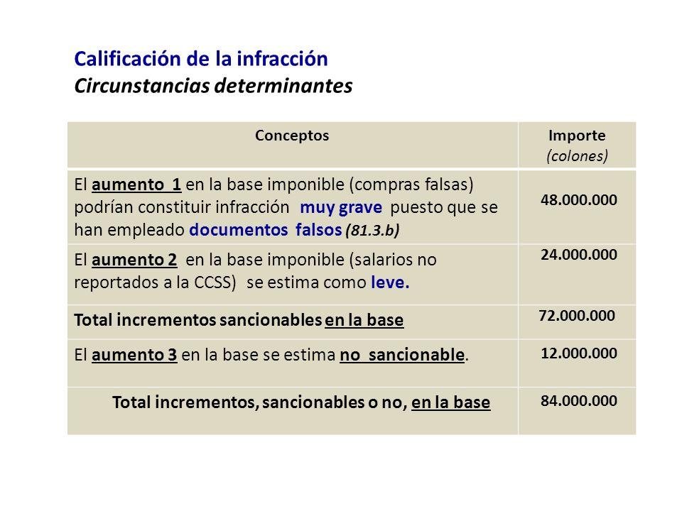 Calificación de la infracción Circunstancias determinantes
