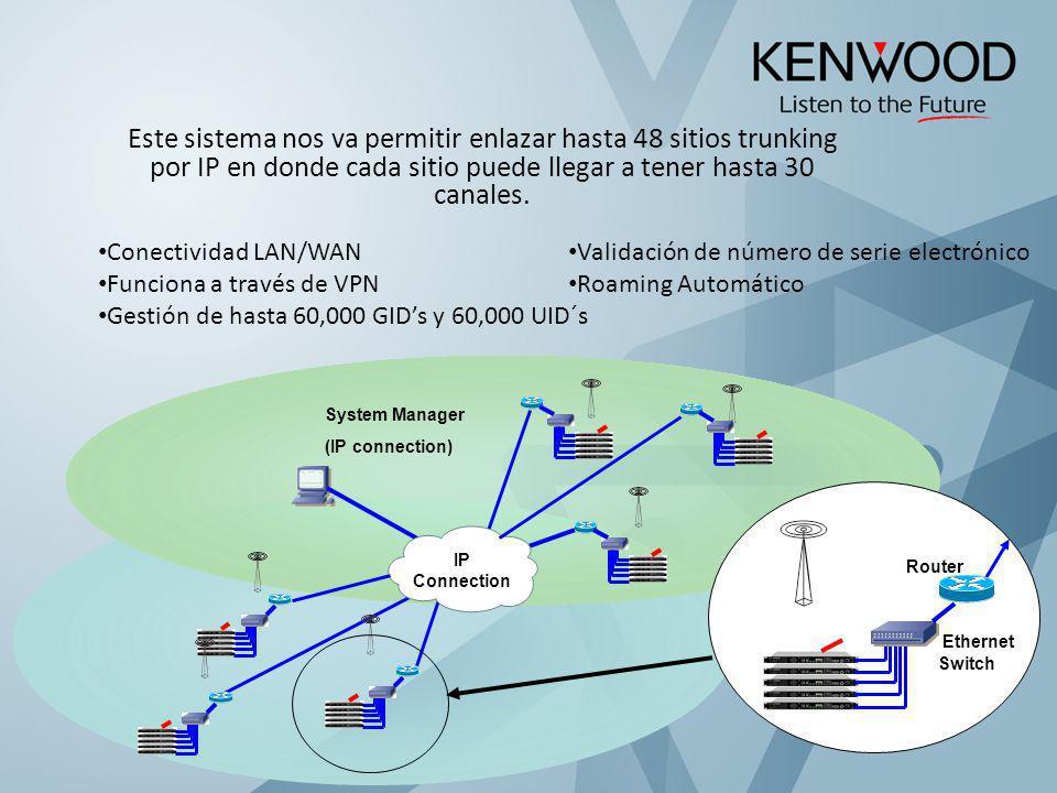 Este sistema nos va permitir enlazar hasta 48 sitios trunking por IP en donde cada sitio puede llegar a tener hasta 30 canales.
