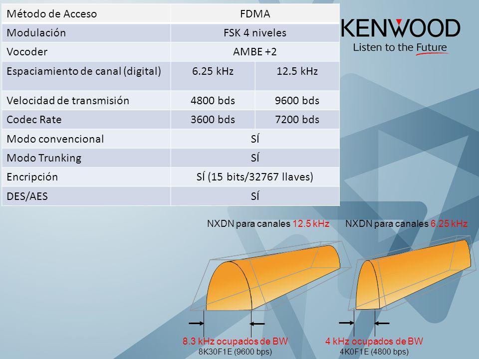 Espaciamiento de canal (digital) 6.25 kHz 12.5 kHz