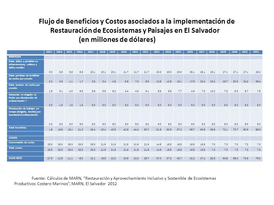 F FFlujo de Beneficios y Costos asociados a la implementación de Restauración de Ecosistemas y Paisajes en El Salvador (en millones de dólares) ficios y Costos asociados a la implementación de Restauración de Ecosistemas y Paisajes