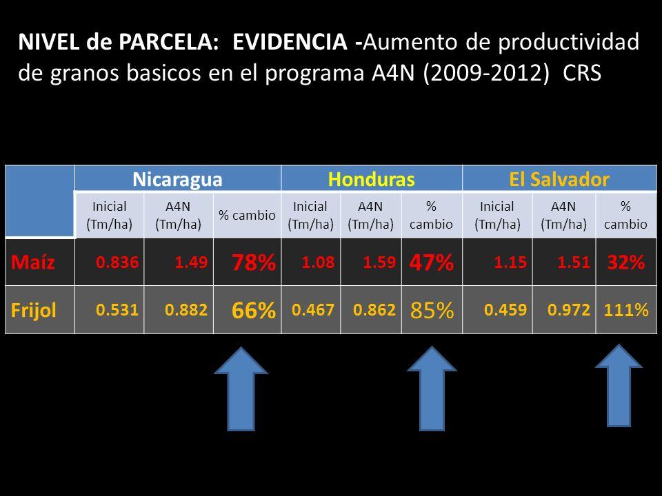 NIVEL de PARCELA: EVIDENCIA -Aumento de productividad de granos basicos en el programa A4N (2009-2012) CRS