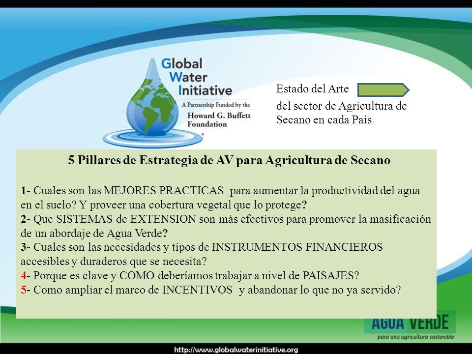 Estado del Arte del sector de Agricultura de Secano en cada País