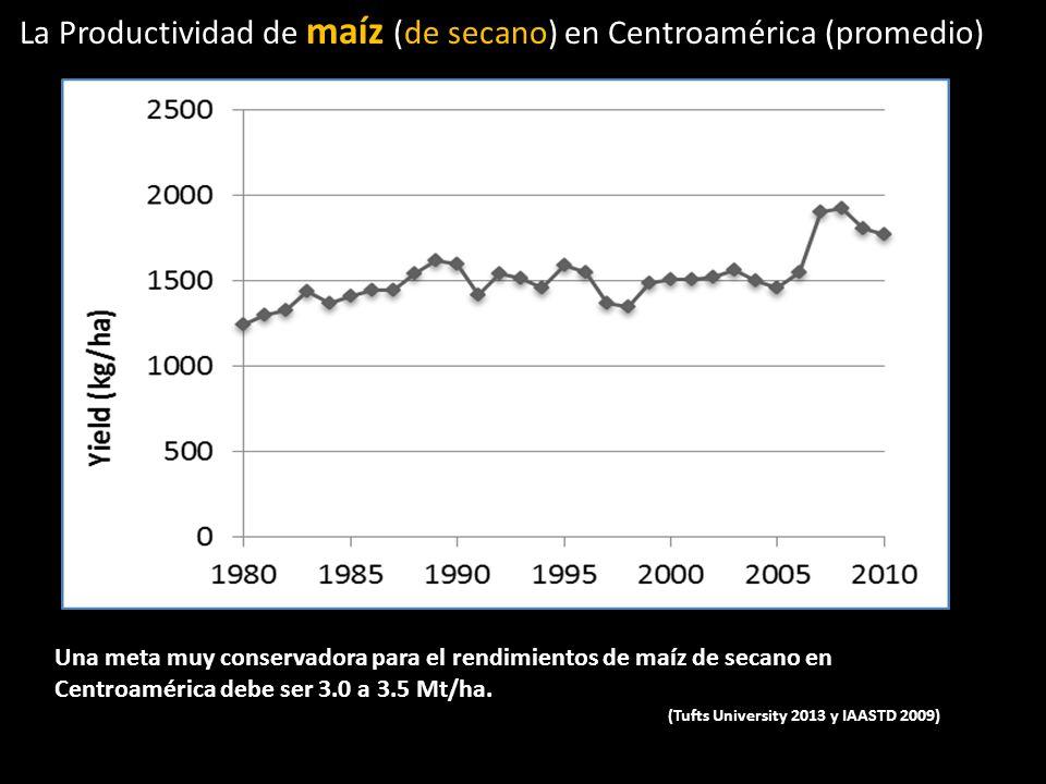 La Productividad de maíz (de secano) en Centroamérica (promedio)