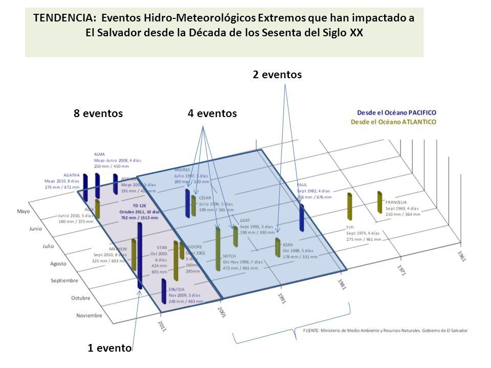 TENDENCIA: Eventos Hidro-Meteorológicos Extremos que han impactado a El Salvador desde la Década de los Sesenta del Siglo XX