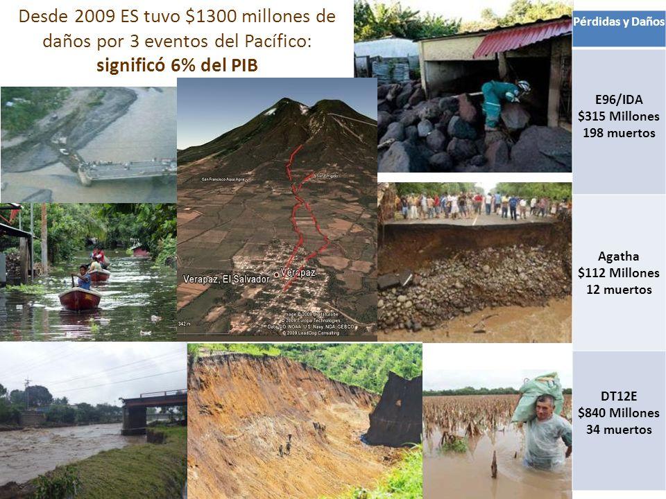 Desde 2009 ES tuvo $1300 millones de daños por 3 eventos del Pacífico: significó 6% del PIB
