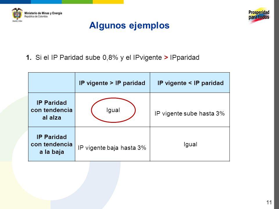 Algunos ejemplos 1. Si el IP Paridad sube 0,8% y el IPvigente > IPparidad. IP vigente > IP paridad.