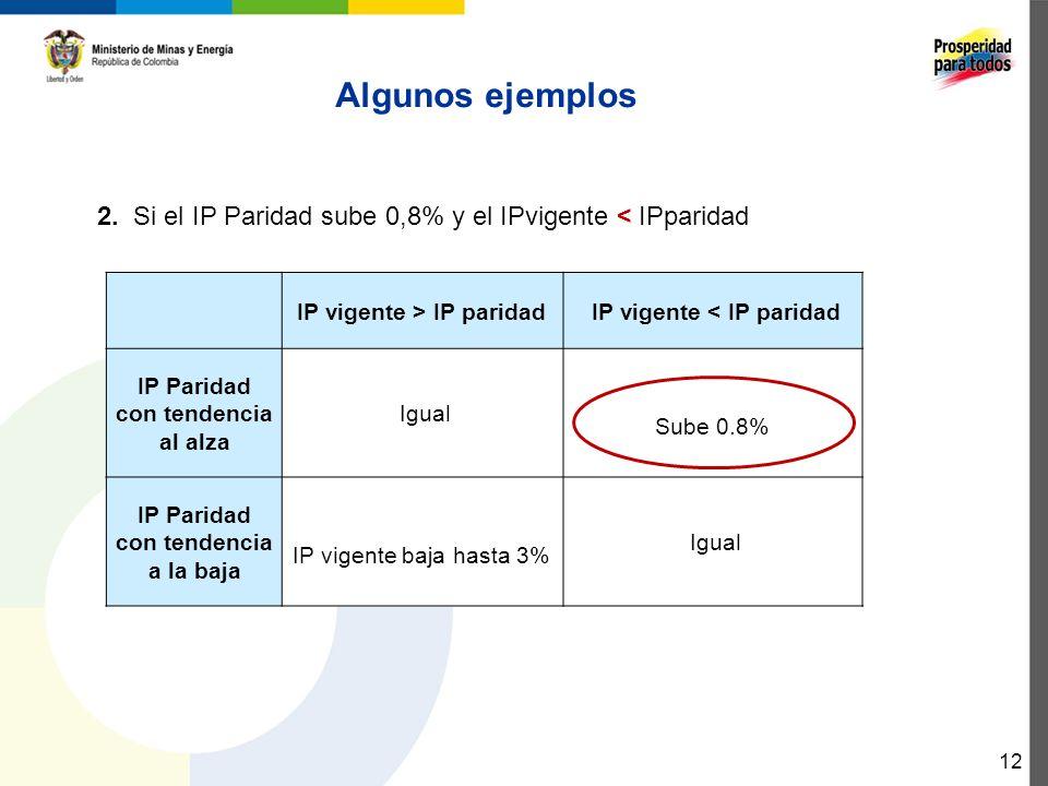 Algunos ejemplos 2. Si el IP Paridad sube 0,8% y el IPvigente < IPparidad. IP vigente > IP paridad.