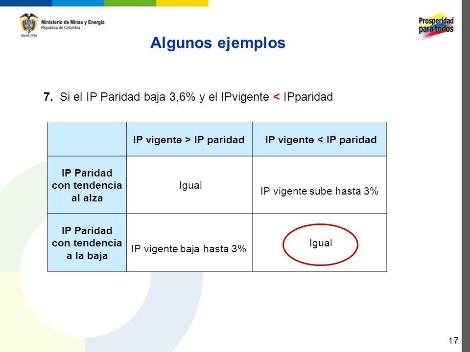Algunos ejemplos 7. Si el IP Paridad baja 3,6% y el IPvigente < IPparidad. IP vigente > IP paridad.