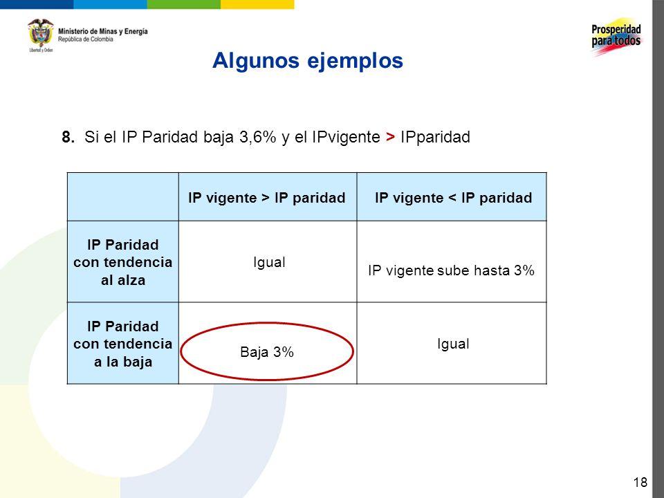 Algunos ejemplos 8. Si el IP Paridad baja 3,6% y el IPvigente > IPparidad. IP vigente > IP paridad.