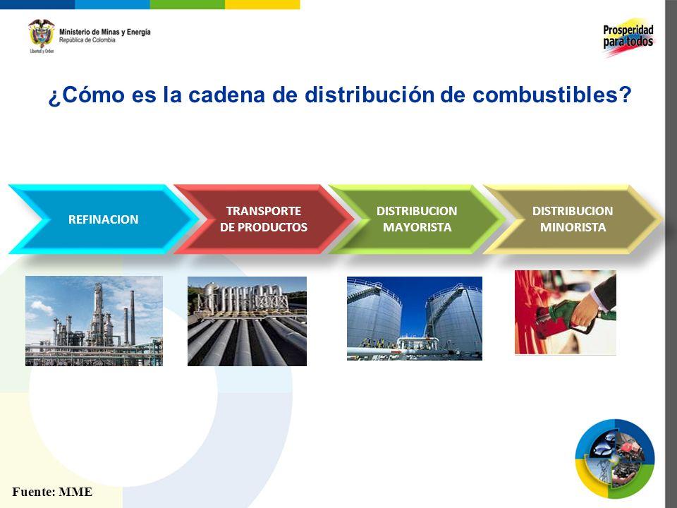 ¿Cómo es la cadena de distribución de combustibles