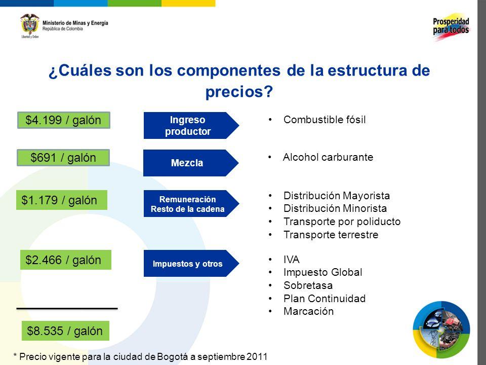 ¿Cuáles son los componentes de la estructura de precios