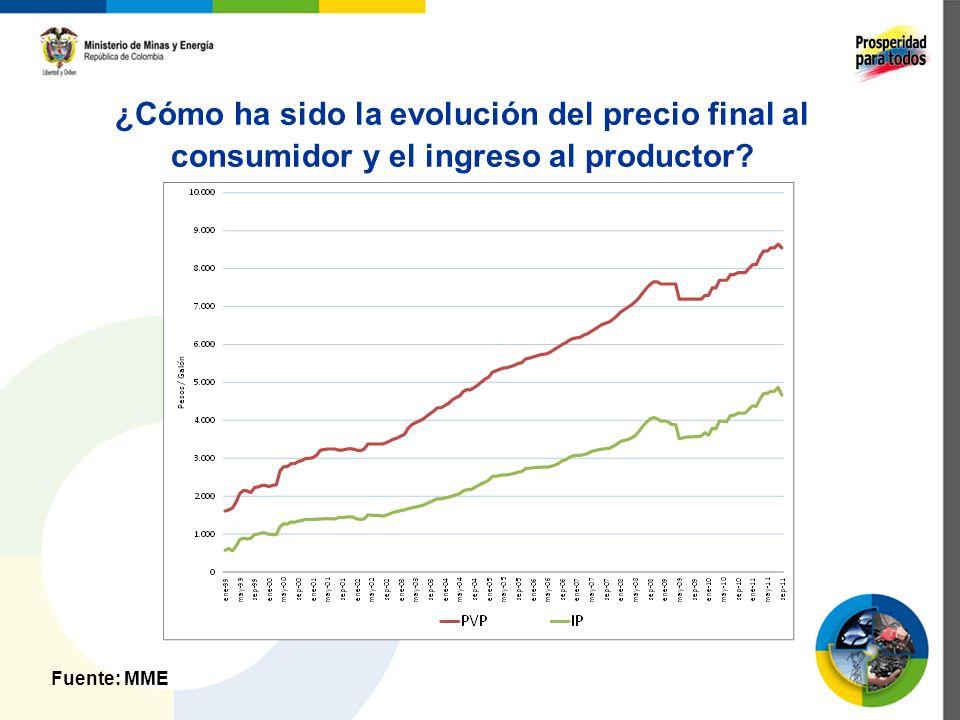 ¿Cómo ha sido la evolución del precio final al consumidor y el ingreso al productor