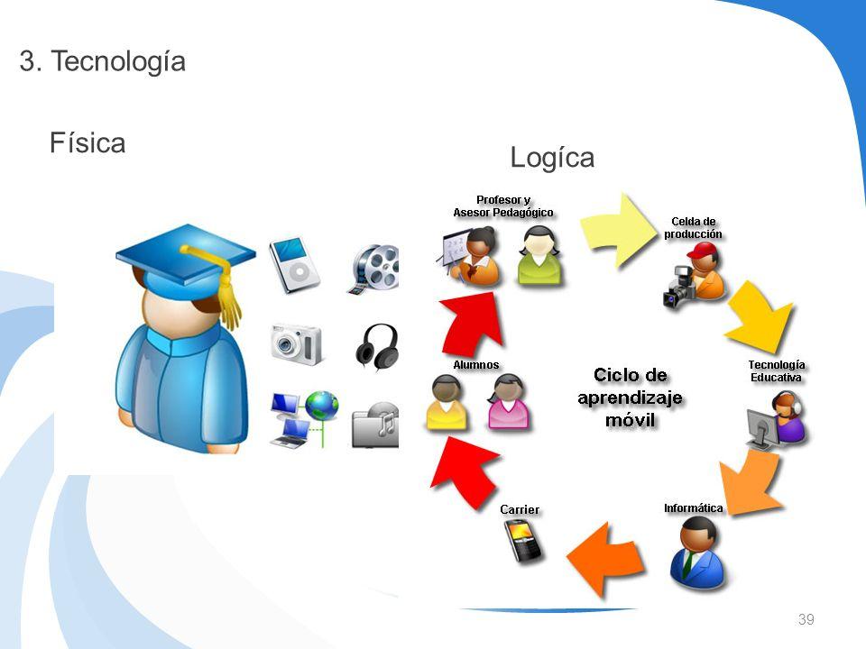 3. Tecnología Física Logíca
