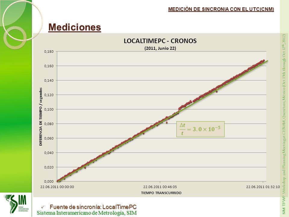 Mediciones ∆𝒕 𝒕 =𝟑.𝟎× 𝟏𝟎 −𝟓 Fuente de sincronía: LocalTimePC