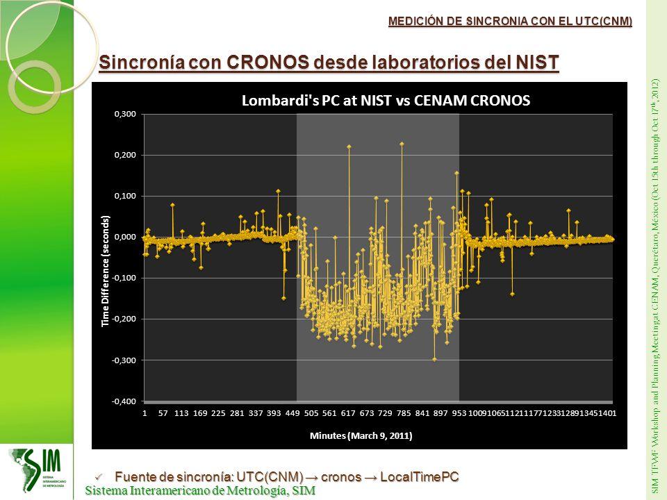 Sincronía con CRONOS desde laboratorios del NIST