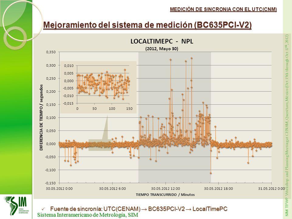 Mejoramiento del sistema de medición (BC635PCI-V2)