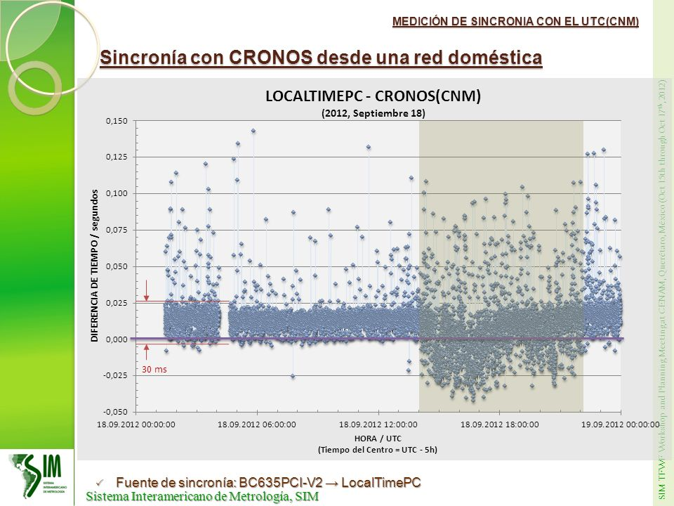 Sincronía con CRONOS desde una red doméstica