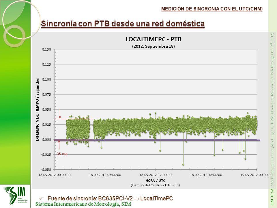 Sincronía con PTB desde una red doméstica