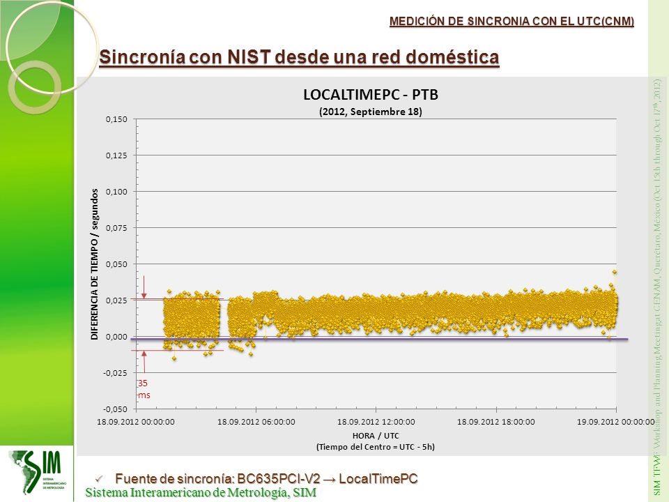 Sincronía con NIST desde una red doméstica