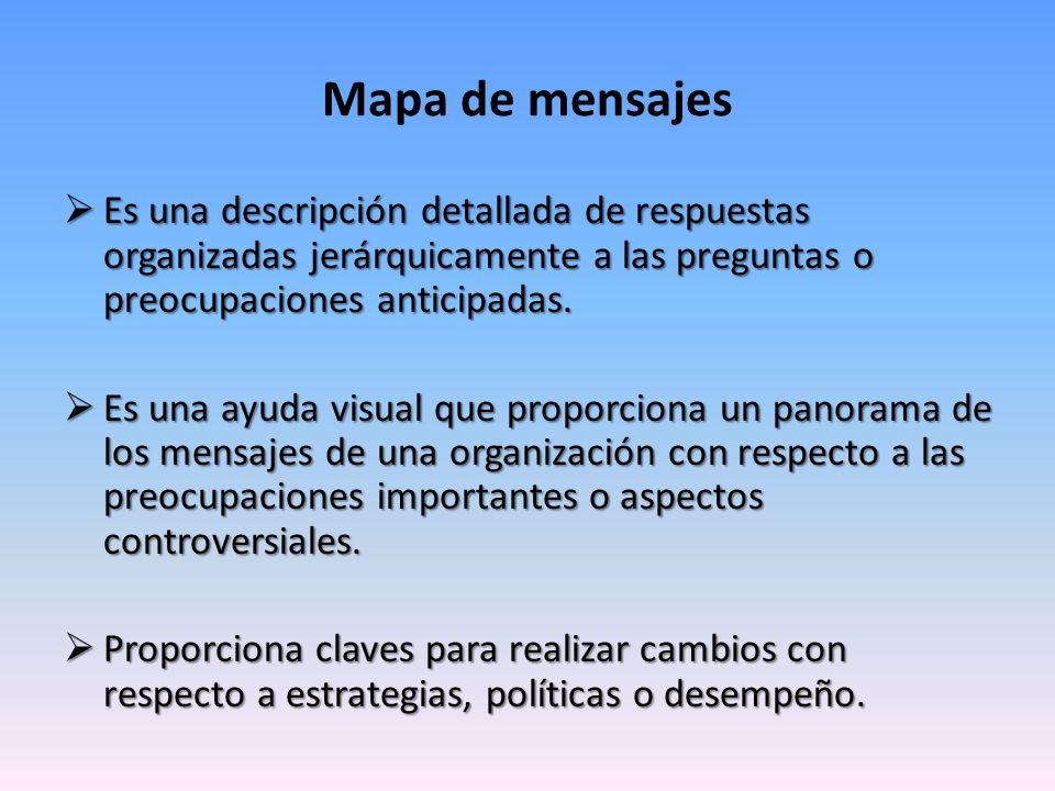 Mapa de mensajes Es una descripción detallada de respuestas organizadas jerárquicamente a las preguntas o preocupaciones anticipadas.