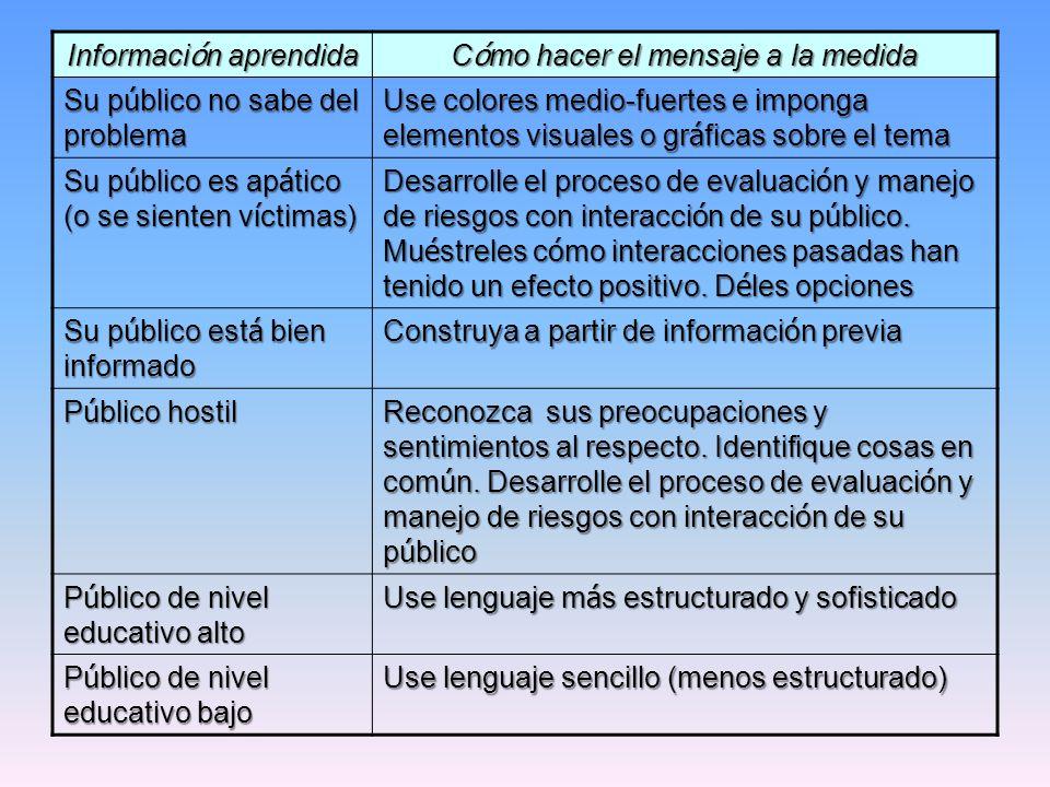 Información aprendida Cómo hacer el mensaje a la medida