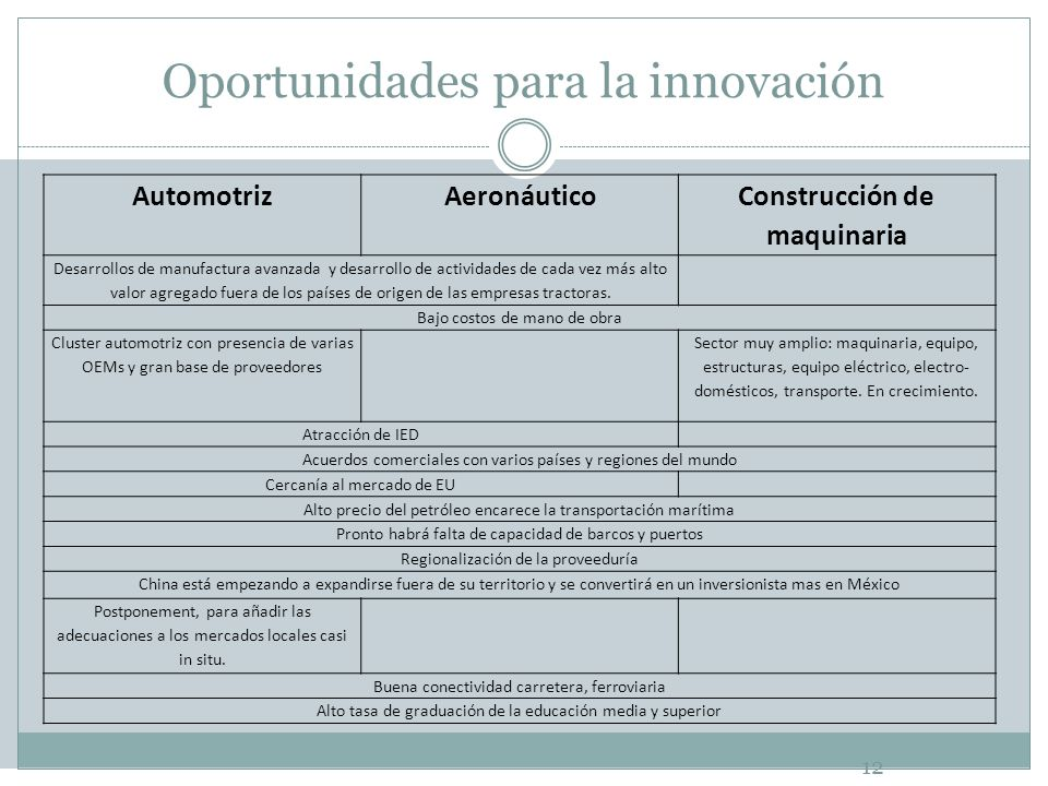 Oportunidades para la innovación