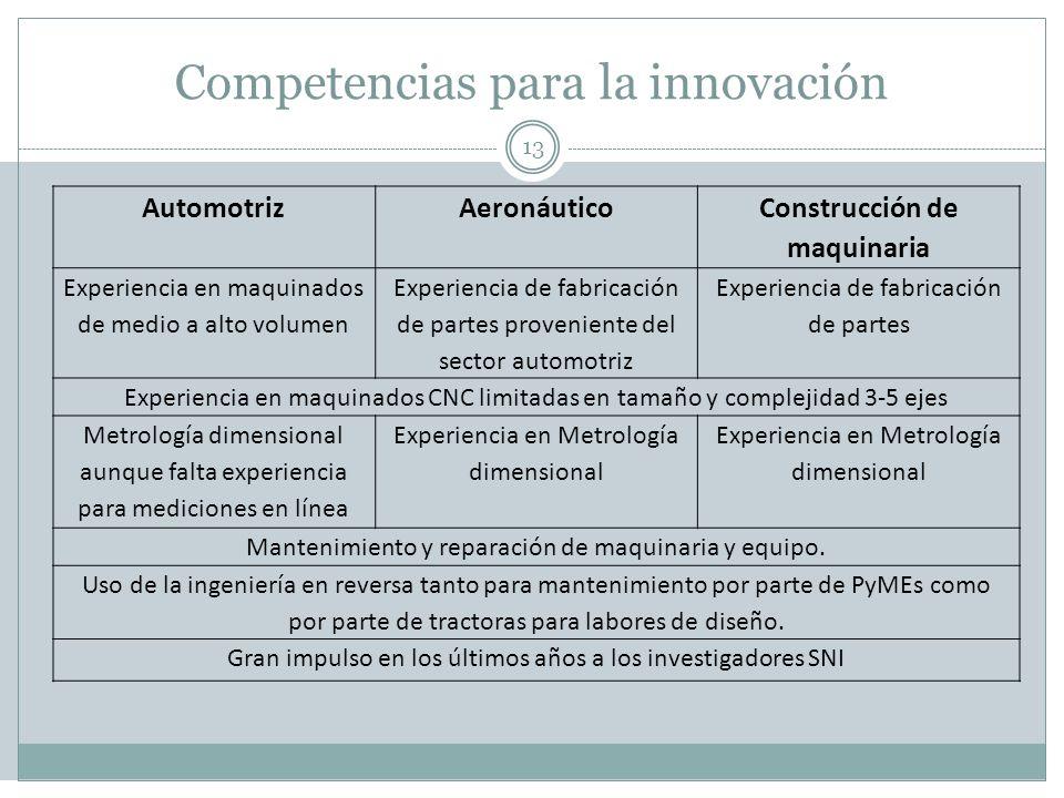 Competencias para la innovación