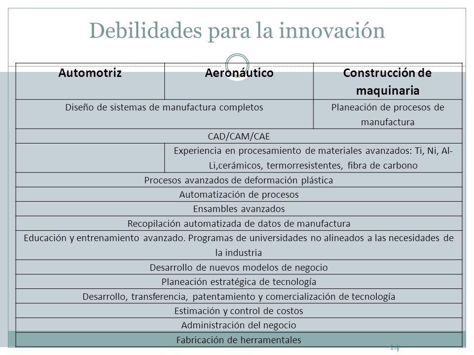 Debilidades para la innovación