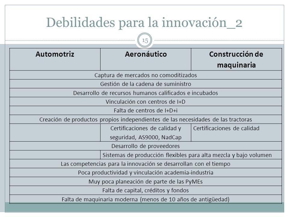 Debilidades para la innovación_2