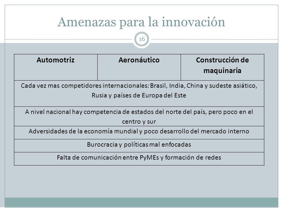 Amenazas para la innovación