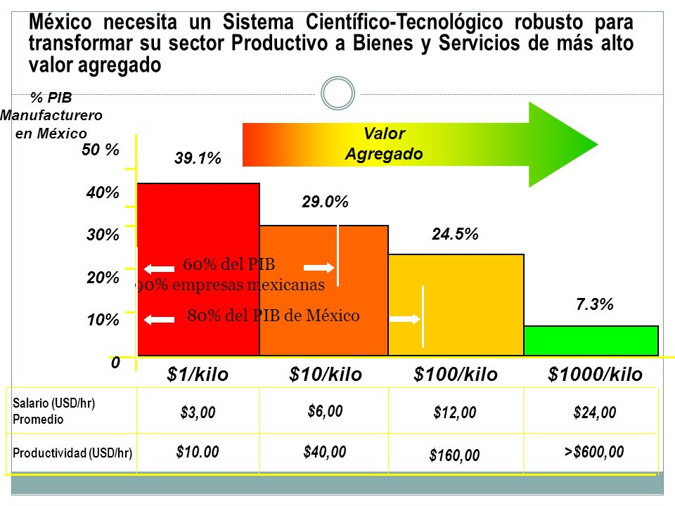 % PIB Manufacturero en México