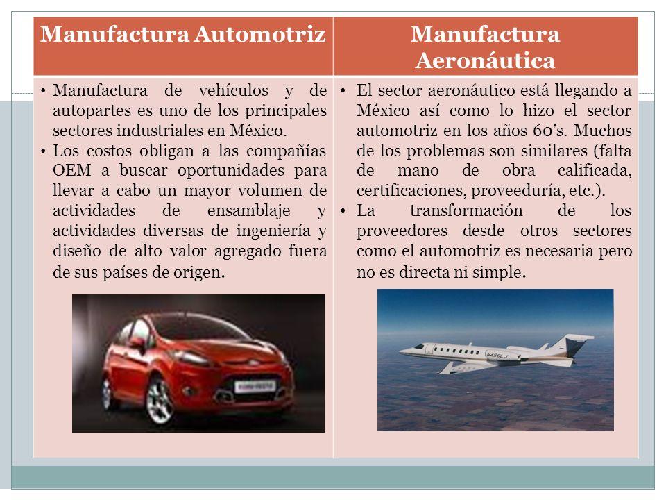 Manufactura Automotriz Manufactura Aeronáutica
