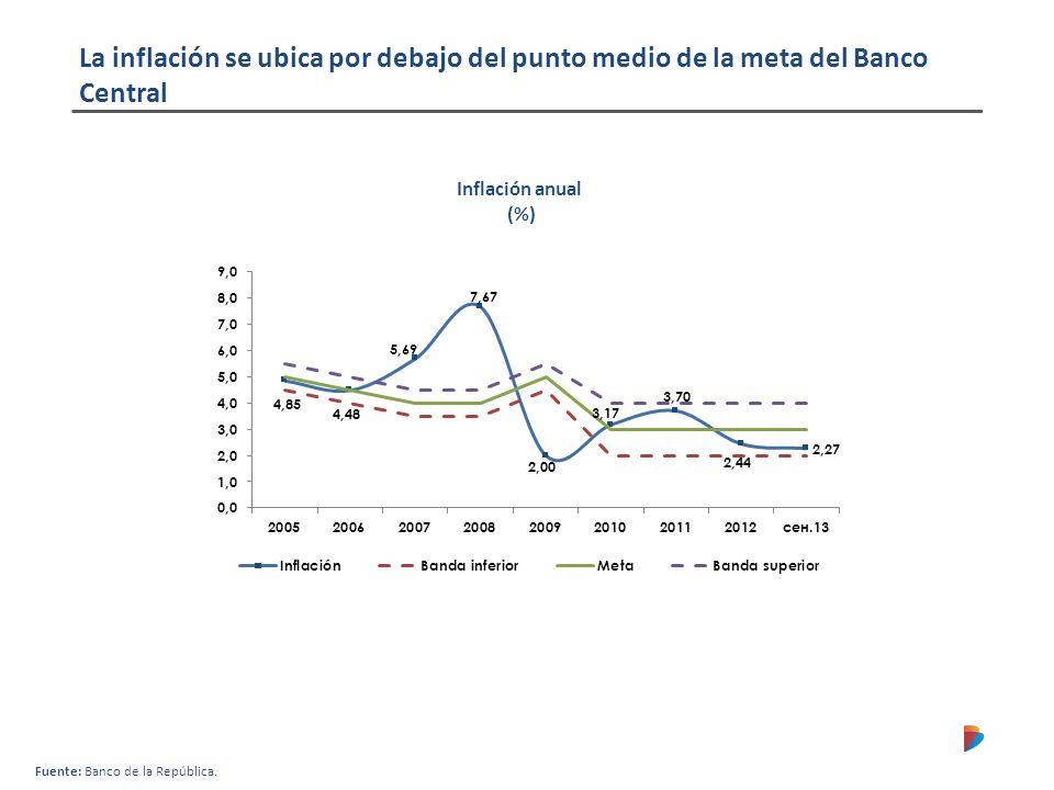 La inflación se ubica por debajo del punto medio de la meta del Banco Central