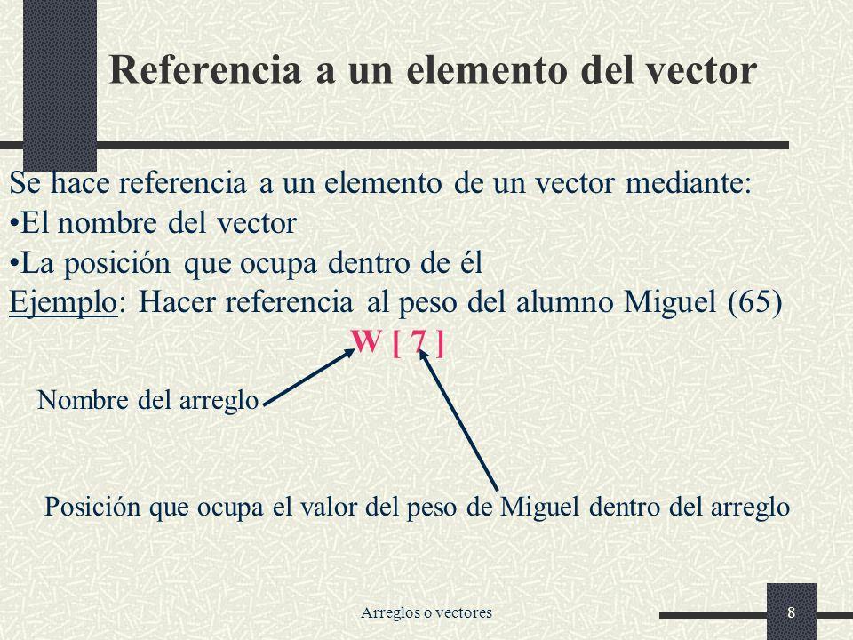 Referencia a un elemento del vector