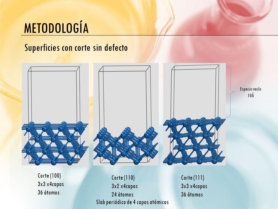 Metodología Superficies con corte sin defecto Corte (100) 3x3 x4capas