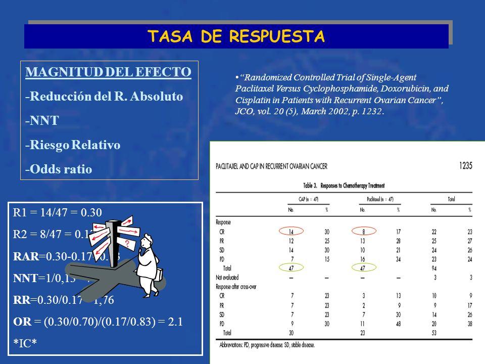 TASA DE RESPUESTA MAGNITUD DEL EFECTO -Reducción del R. Absoluto -NNT