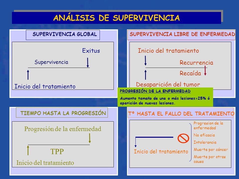 ANÁLISIS DE SUPERVIVENCIA