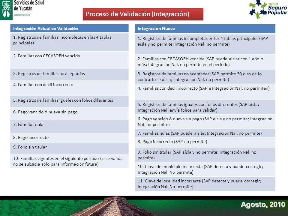 Proceso de Validación (Integración)
