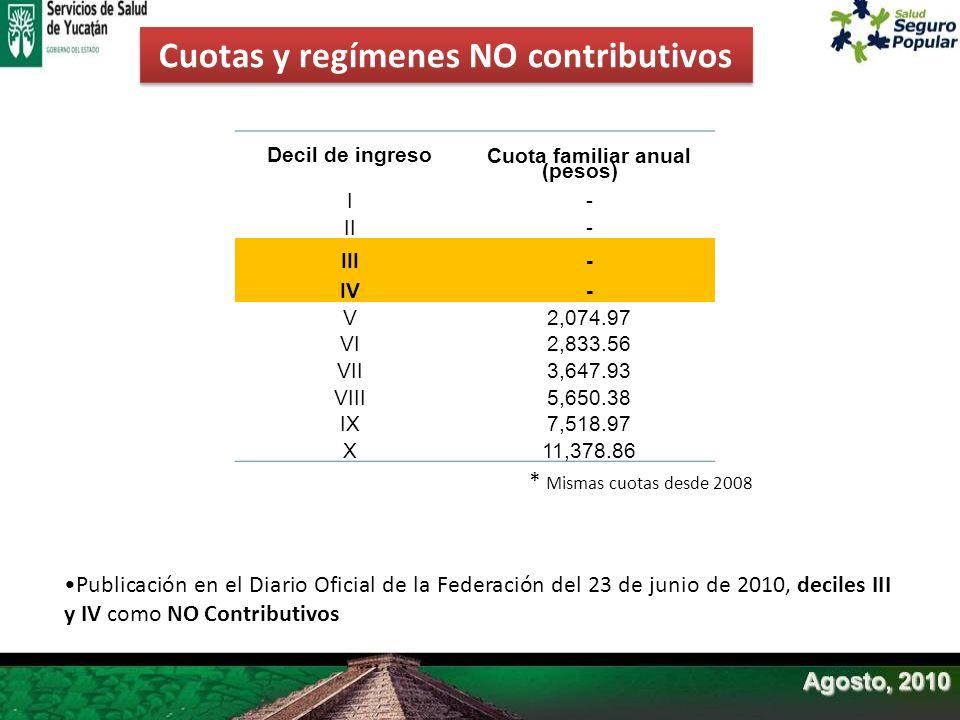 Cuotas y regímenes NO contributivos Cuota familiar anual (pesos)