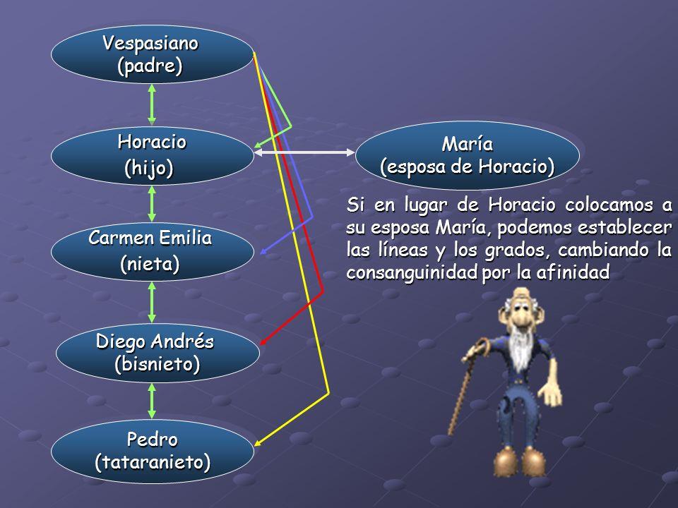 Vespasiano (padre) María. (esposa de Horacio) Horacio. (hijo)