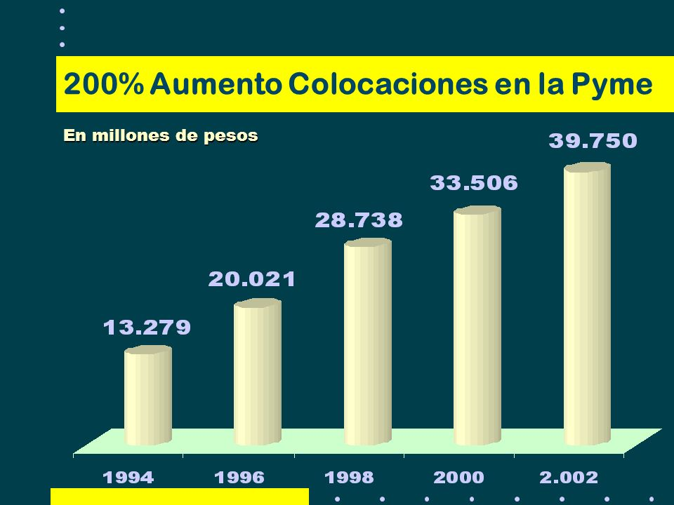 200% Aumento Colocaciones en la Pyme