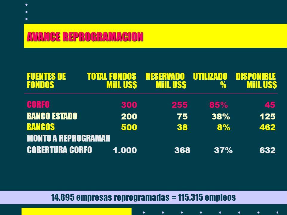 14.695 empresas reprogramadas = 115.315 empleos