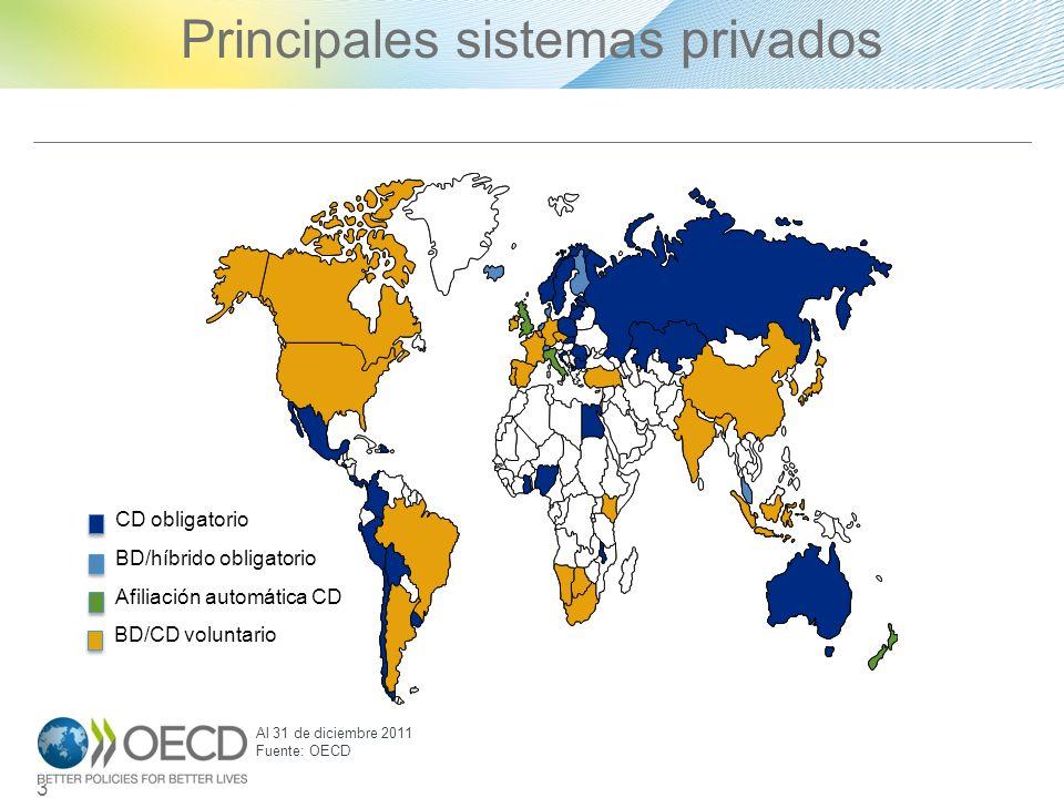Principales sistemas privados