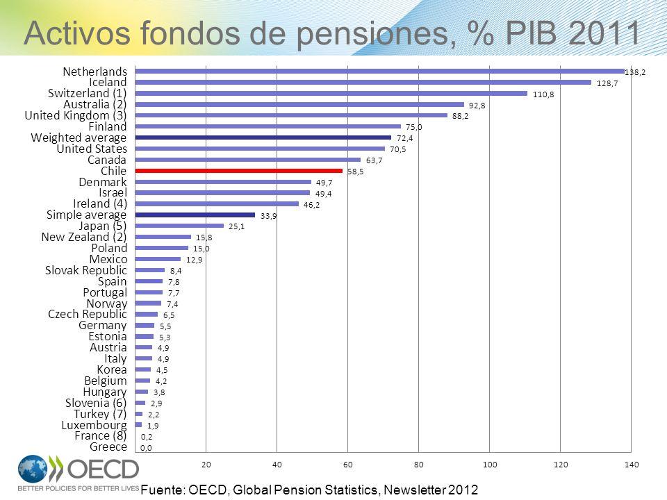 Activos fondos de pensiones, % PIB 2011