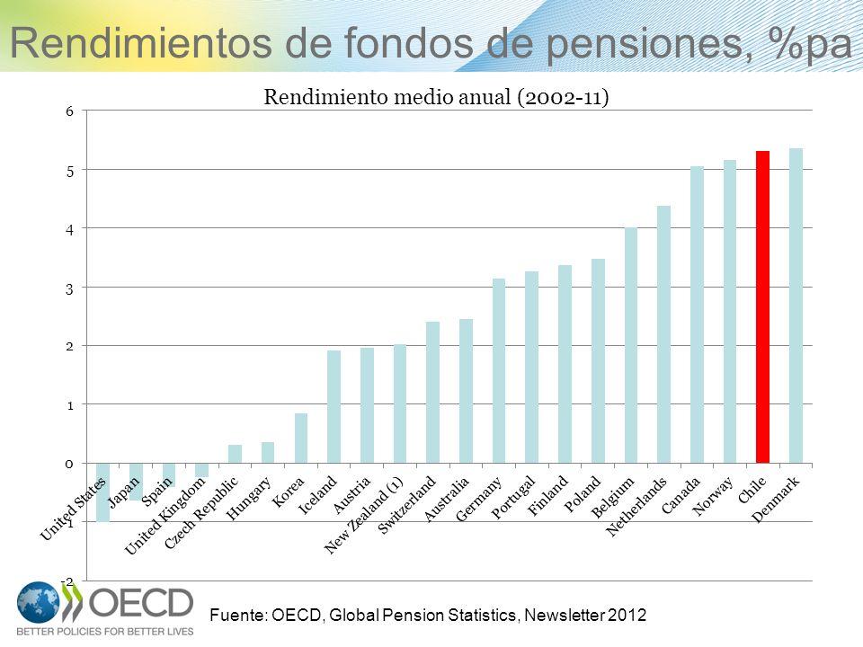Rendimientos de fondos de pensiones, %pa