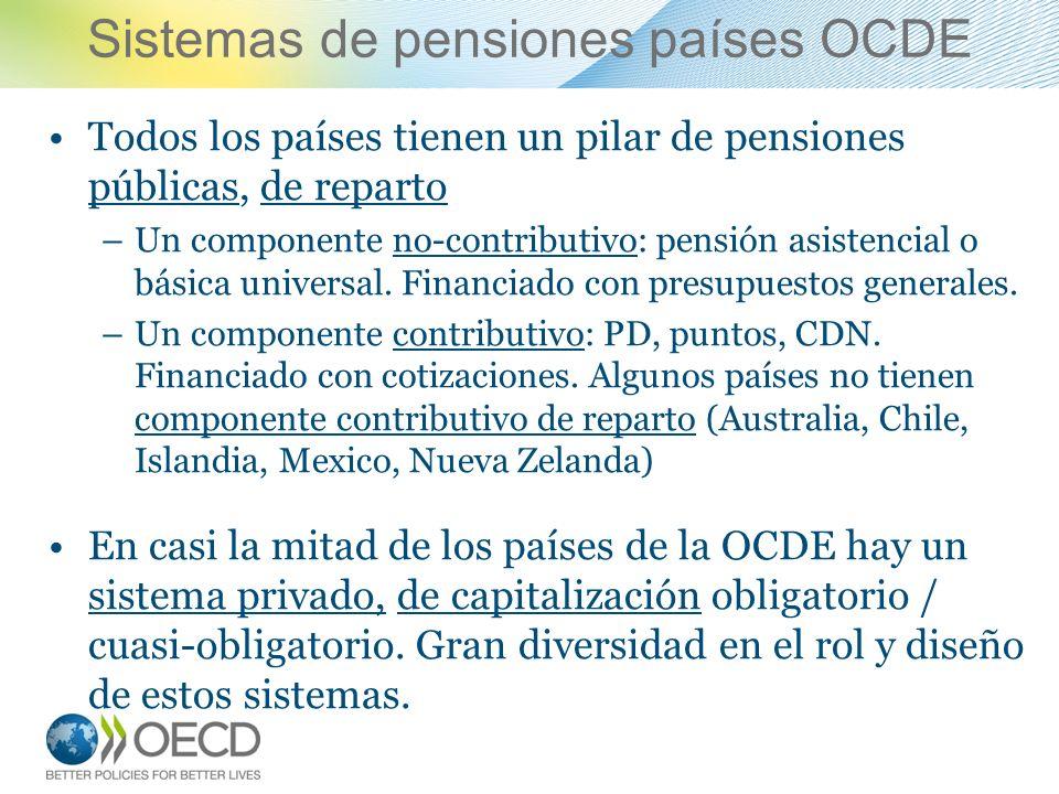 Sistemas de pensiones países OCDE