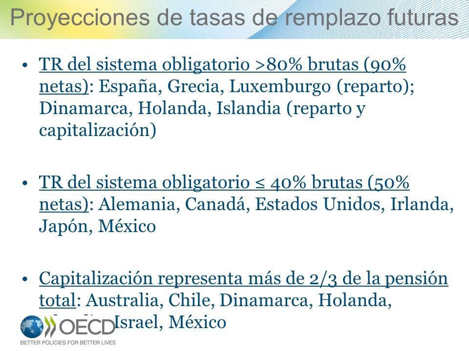 Proyecciones de tasas de remplazo futuras